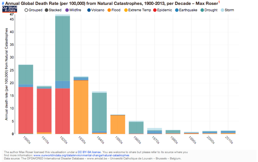ourworldindata_annual-global-death-rate-per-100000-from-natural-catastrophes-1900-2013-per-decade-–-max-roser