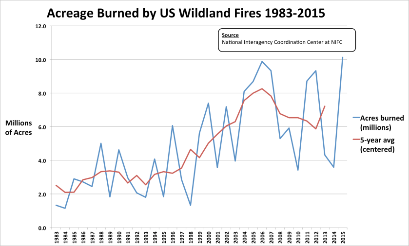 Acreage Burned 1983-2015