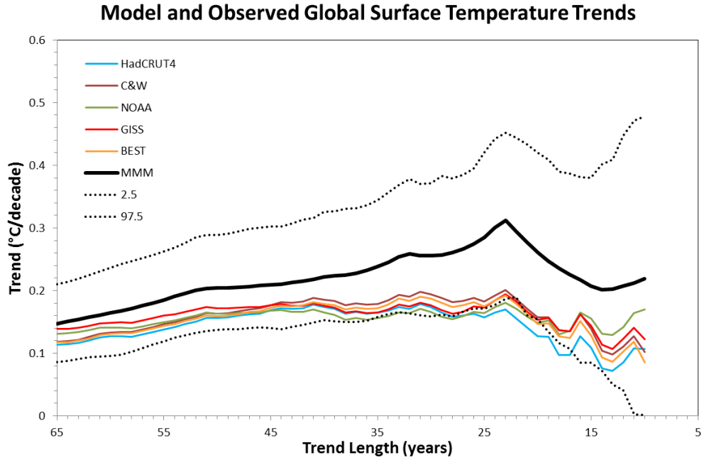 The IPCC models are bad…really bad