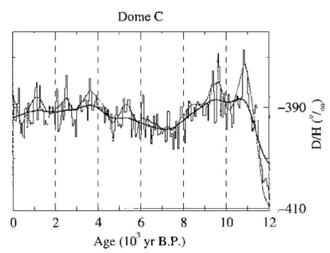 The Medieval Warm Period in Antarctica: How two one-data-point studies missed thetarget