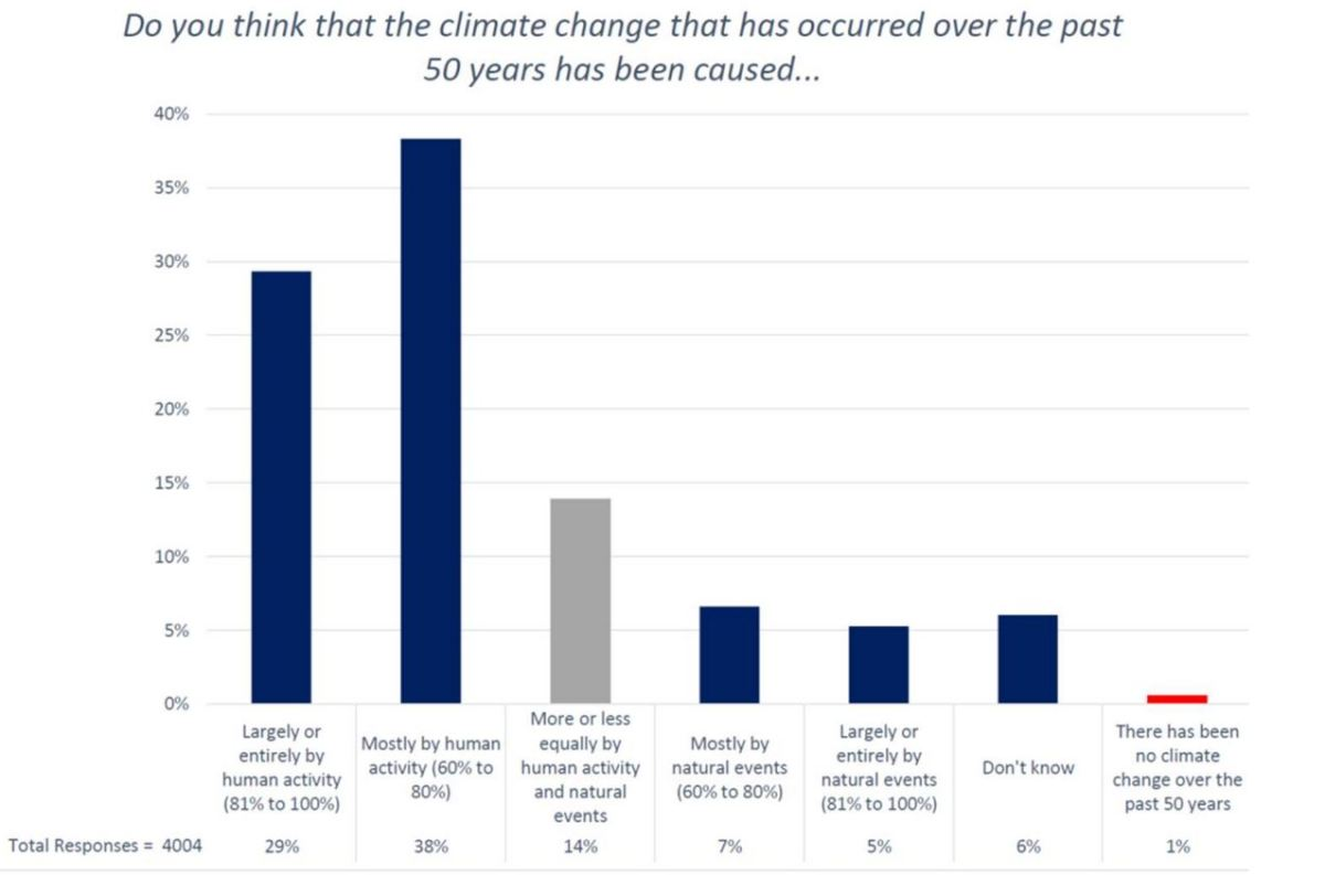New AMS survey busts the 97% climate consensus claim