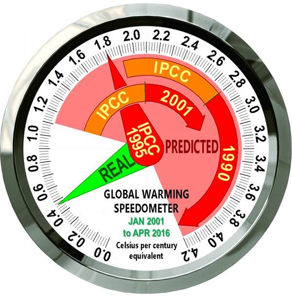 Introducing the global warming speedometer