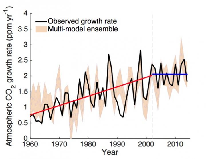 "Study: Earth's vegetation is causing a global ""pause"" in CO2 growth"