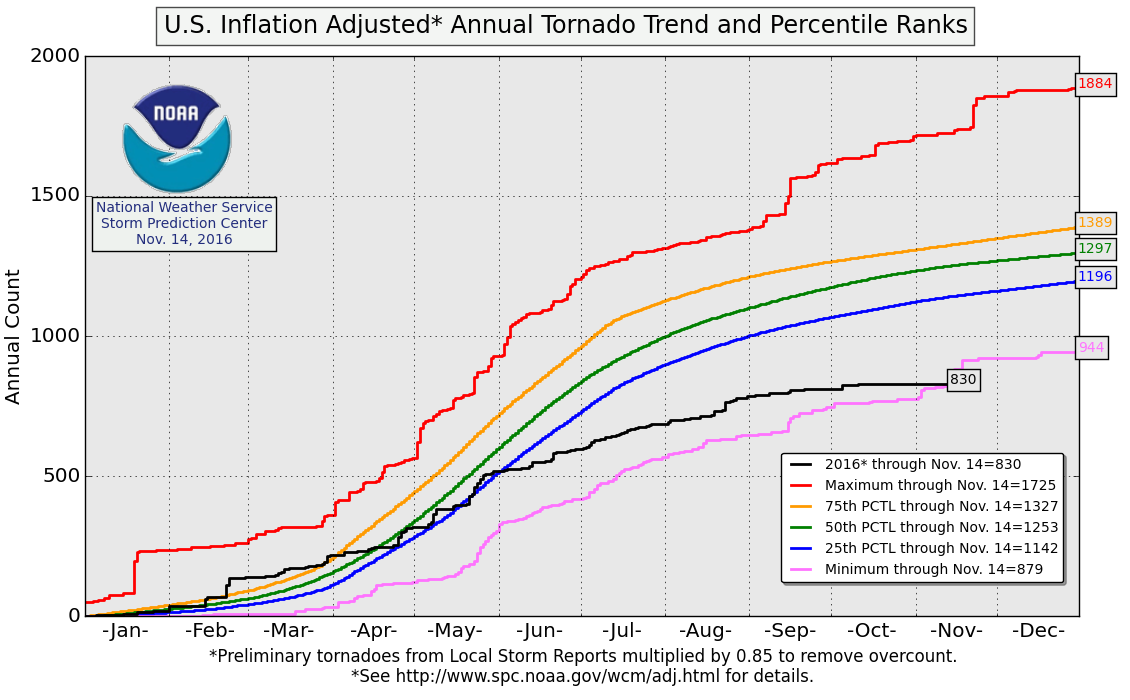 "NOAA: U.S. Tornadoes lowest since 1954 – during the ""hottest year ever"""
