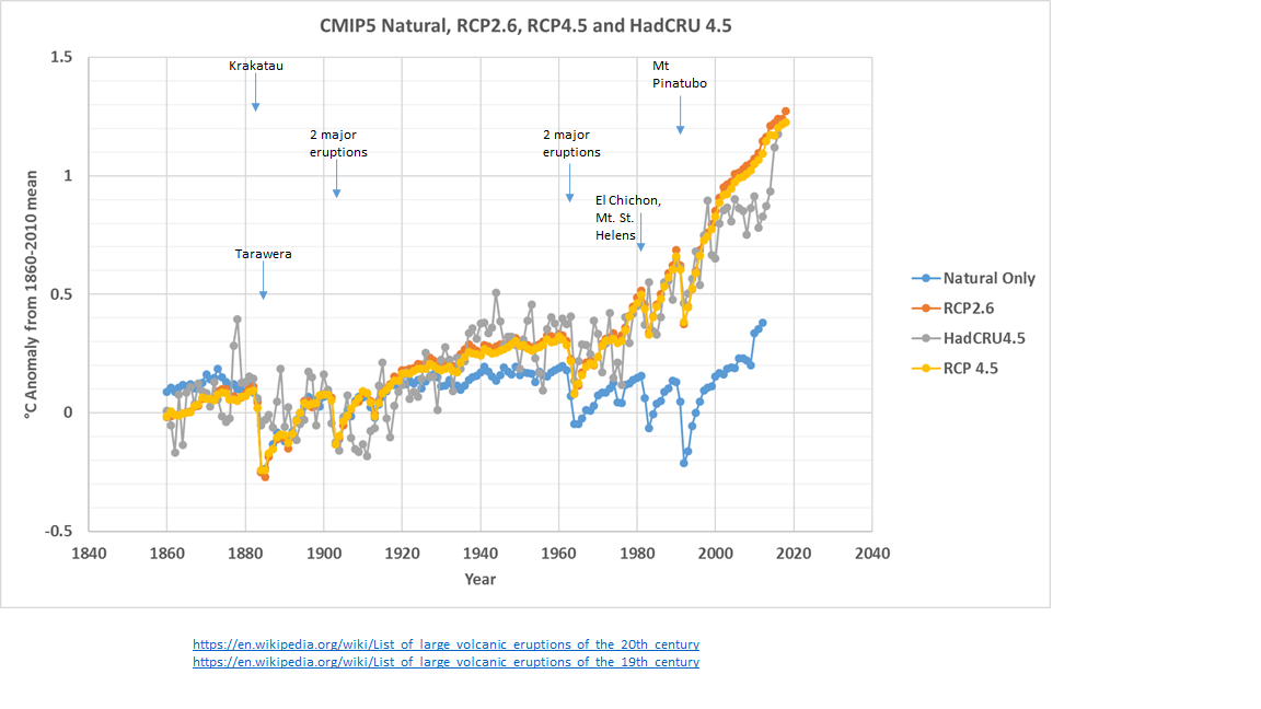Detection and Attribution of Man-made ClimateChange
