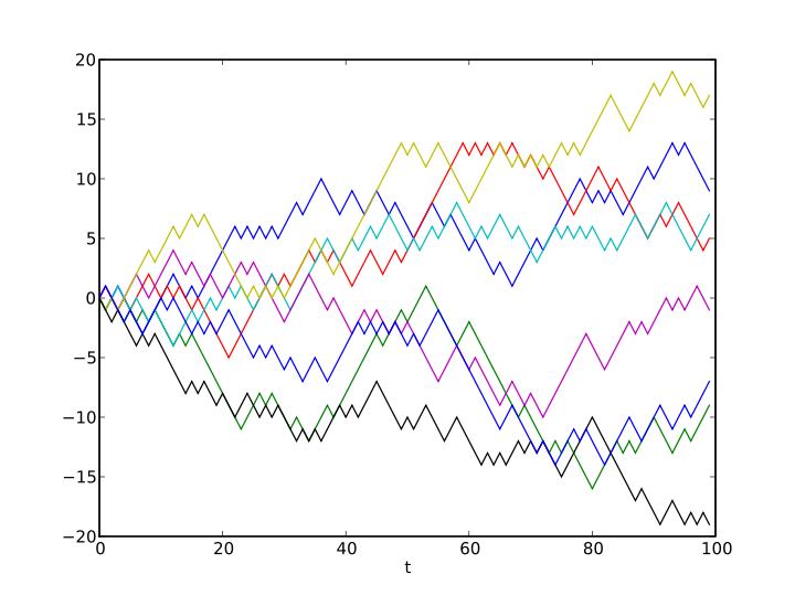 Global warming fails the random natural variationcontest