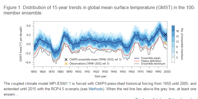 New 'Karl-buster' paper confirms 'the pause', and climate models failure