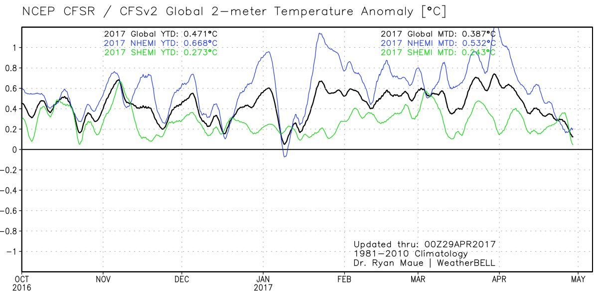"""Global temperatures plunge in April – """"the pause""""returns"""